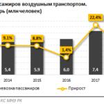 Запуск казахстанского лоукостера: забота о гражданах или монополизация рынка авиаперевозок?