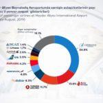 Аэропорт Гейдар Алиев обслуживает все больше пассажиров.